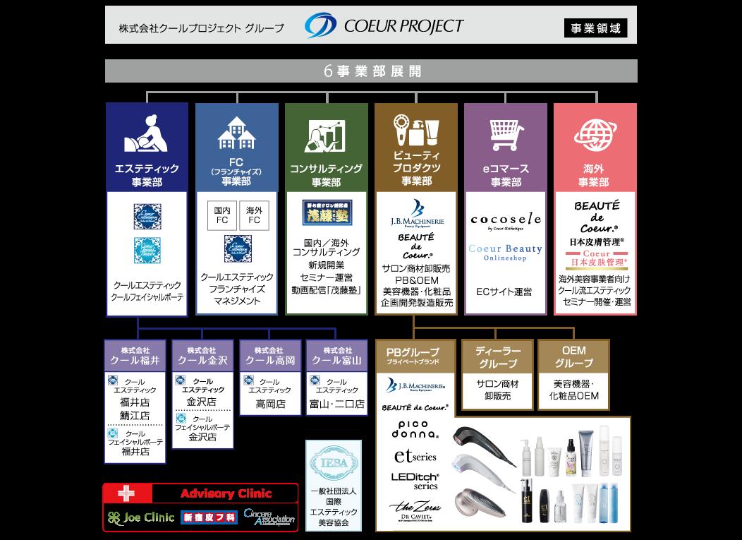クールプロジェクト組織図