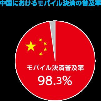 中国におけるモバイル決済の普及率