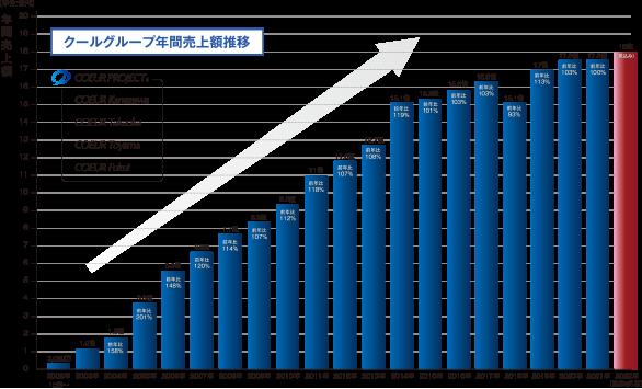 クールグループ年間売上額推移